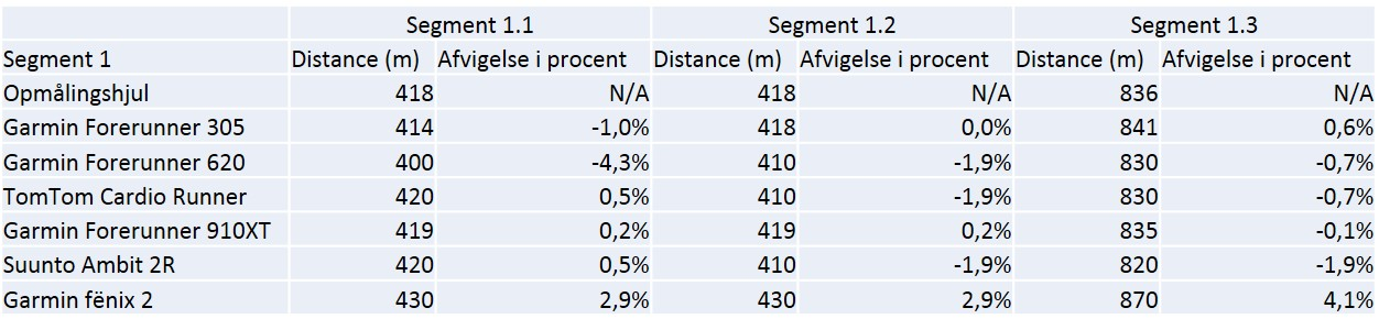 Data og % afvigelse for segment 1.