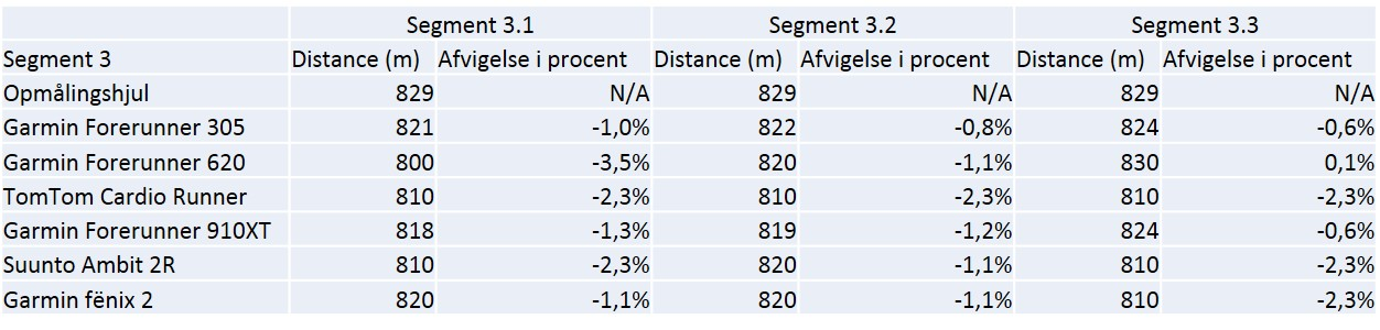 Data og % afvigelse for segment 3.