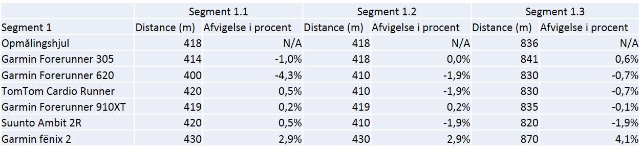 Data og % afvigelse for segment 1.