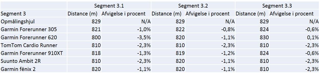 Data og % afvigelse for segment 3.