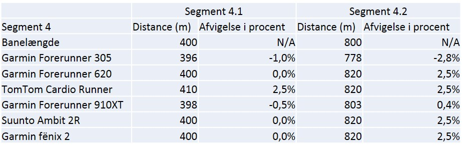 Data og % afvigelse for segment 4.