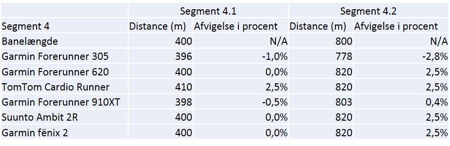 Data og % afvigelse for segment 4.