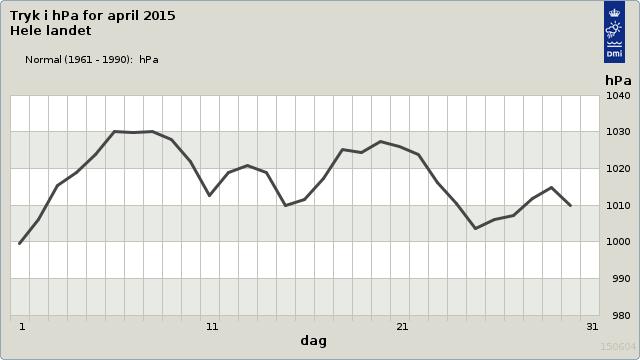 Lufttrykskurve for april 2015. Kilde DMI